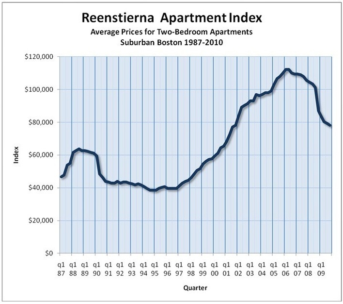Reenstierna Apartment Index Graph